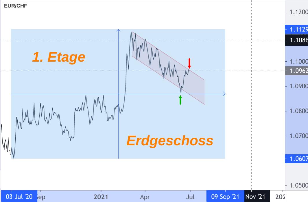 EUR/CHF Wechselkurs Entwicklung analysiert und grafisch dargestellt