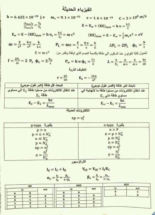 لطلاب الثانوية العامة.. قوانين واستنتاجات الفيزياء كل فصل في صفحة  17