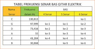 gambar tabel frekuensi bas elektrik