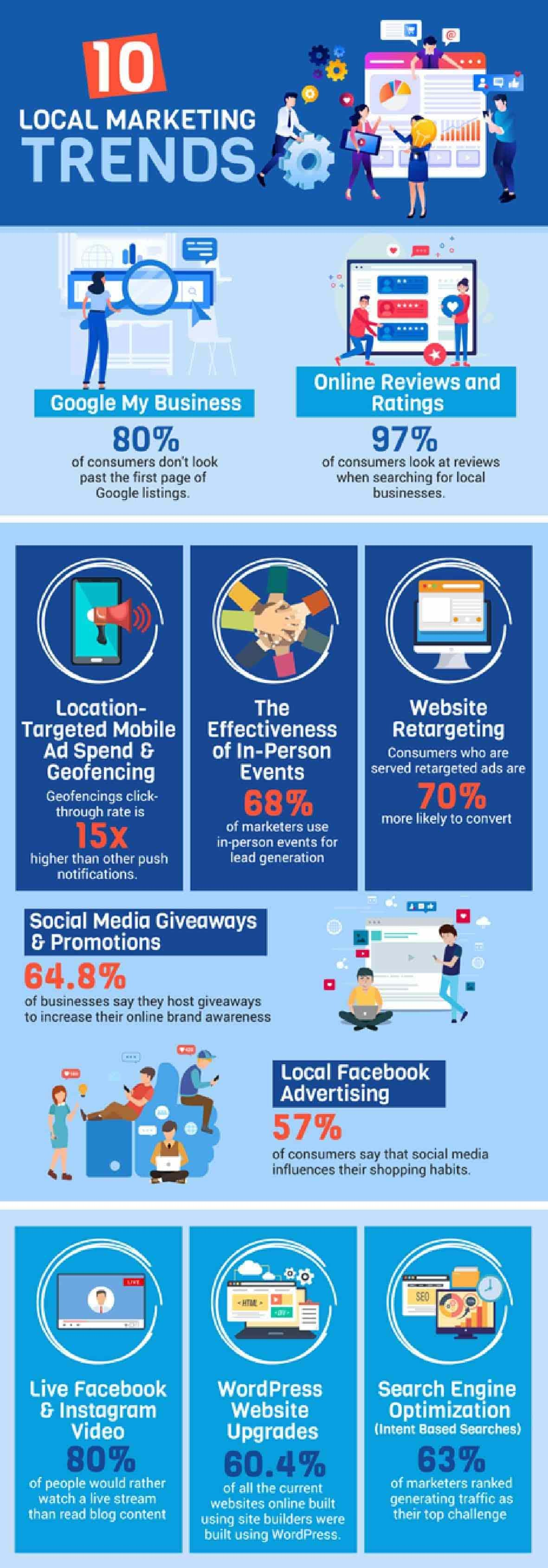 10 Local Marketing Trends #infographic