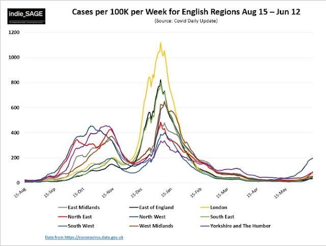 180621 indieSAGE cases per 100k by UK region