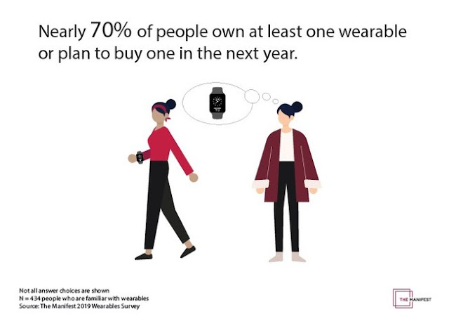 56% of People Own at Least One Wearable, as Google Competes for Market Share