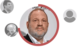 A powerful person has been accused of misconduct at a rate of nearly once every 20 hours since Weinstein