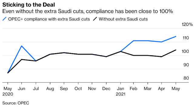 Oil Price Spike: OPEC+ Must Manage Shift From Lack of Demand to Lack of Supply - Bloomberg