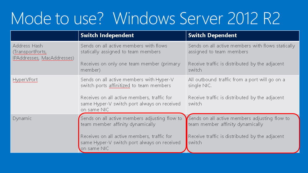 Terry L@u's blog: Converged networking on Windows Server 2012 and