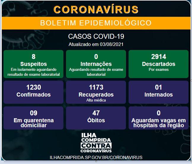 ilha Comprida confirma novo óbito e soma 47 mortes por Coronavirus - Covid-19