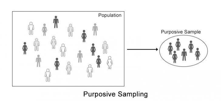 Purposive sampling by statisticalaid.com