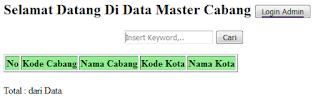Script login dengan PHP Mysql, Login Multi user, Mengatur Hak akses, script php, script web.