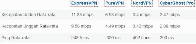 VPN Tercepat Untuk PC dan Android