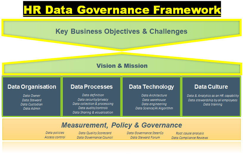 HR data governance framework
