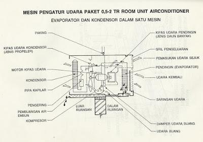Cara Perhitungan dan Perancangan AC Ruangan