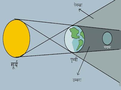 पूर्ण सूर्य ग्रहण क्या होता है