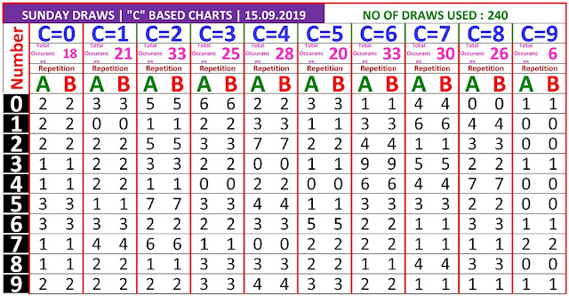 Kerala lottery result C Board winning number chart of latest 240 draws of Sunday Pournami  lottery. Pournami  Kerala lottery chart published on 15.09.2019