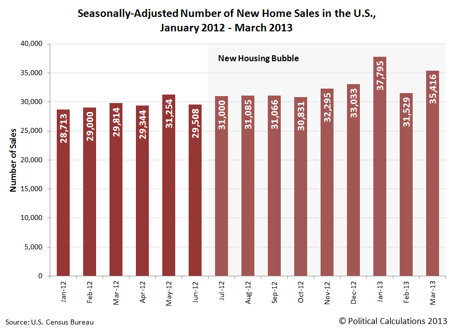 Seasonally-Adjusted Number of New Home Sales in the U.S., January 2012 - March 2013