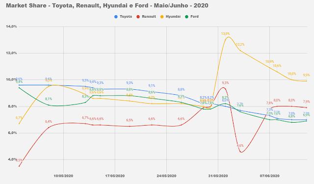 Os carros mais vendidos do Brasil em junho de 2020