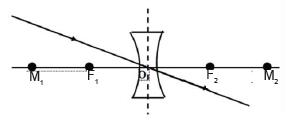 karakter cahaya melalui lensa cekung