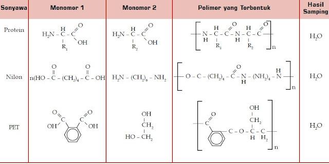 Reaksi Polimerasi Kondensasi Beberapa Senyawa
