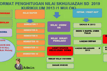 Aplikasi Ijazah dan SKHU SD Kurikulum 2013