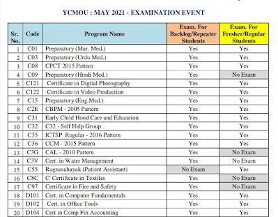 Ycmou repeater and regular exam 2021