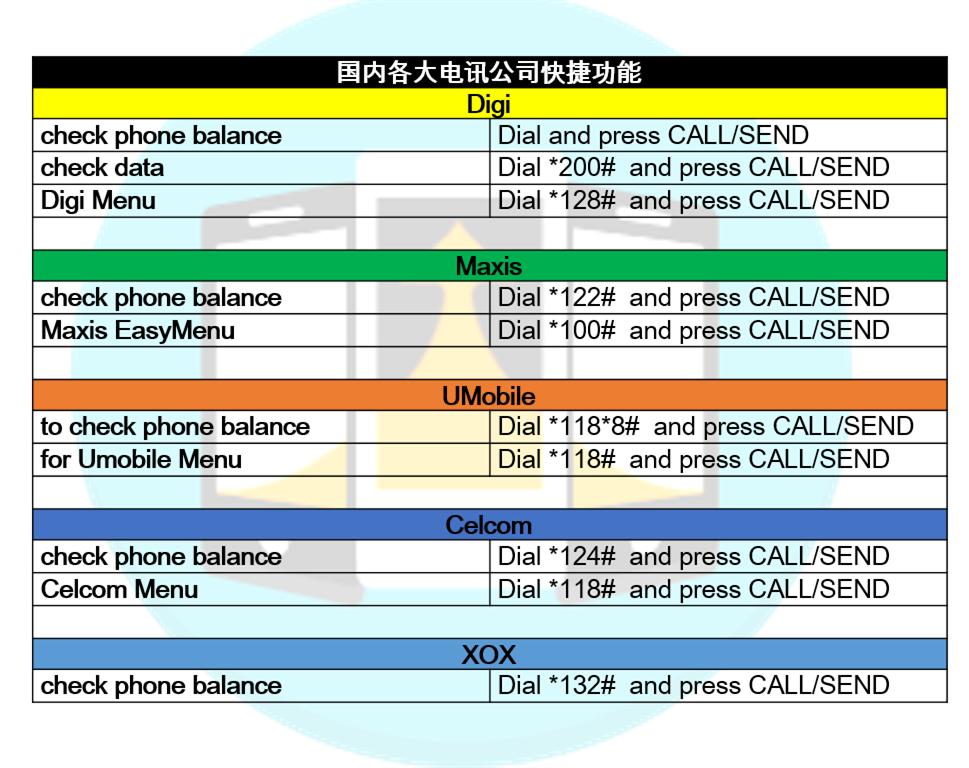 Digi、Maxis、Celcom、Umobile查询余额和上网配套的方法- WINRAYLAND