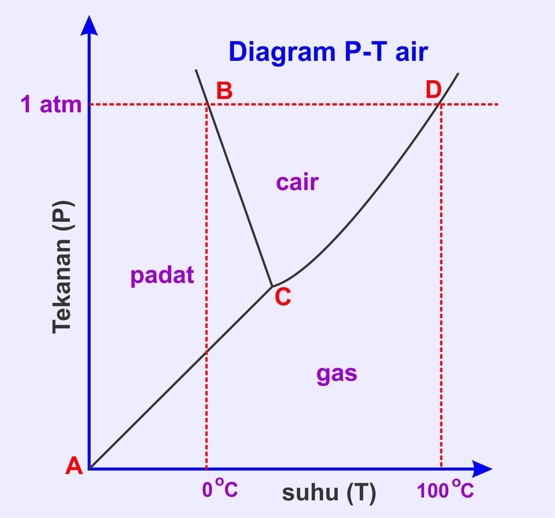 Diagram Fase Zat : Pengertian, Contoh Soal - kimia ...