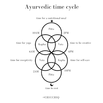 ayurveda-time-cycle
