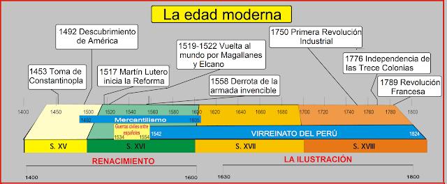 Resultado de imagen de LINEA TIEMPO EDAD MODERNA