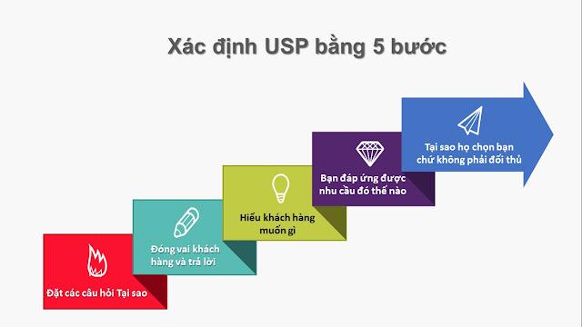 Cách để phát triển được sự độc đáo và mạnh mẽ của USP là gì (Ảnh: Aimhigherafrica)