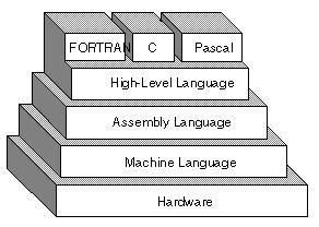 Mengenal Beberapa Istilah Logika Pemrograman