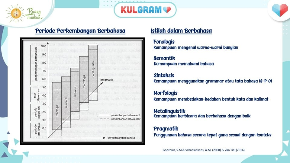 periode-dan-istilah-perkembangan-berbahasa