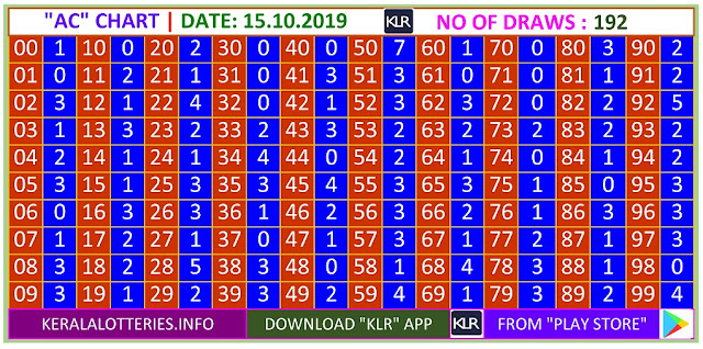 Kerala Lottery Winning Number Trending And Pending Ac  Chart on 15.10.2019
