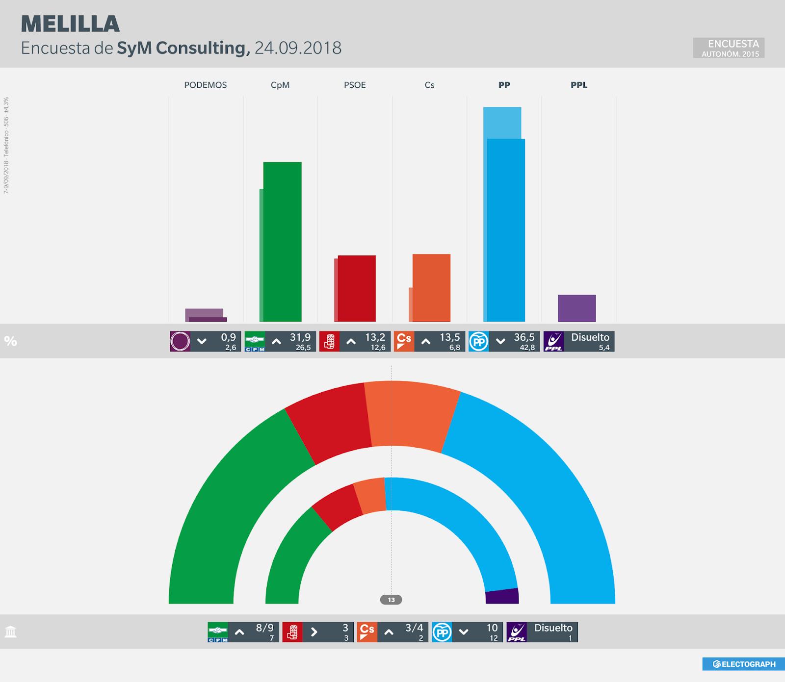 Gráfico de la encuesta para elecciones autonómicas en Melilla realizada por SyM Consulting en septiembre de 2018