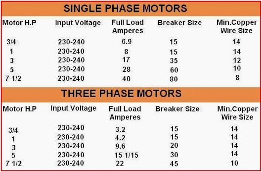 Wonderful amp load wire size photos electrical circuit diagram what size wire for 30 amp load image collections wiring table greentooth Images