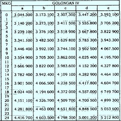 Daftar Gaji PNS Golongan IV