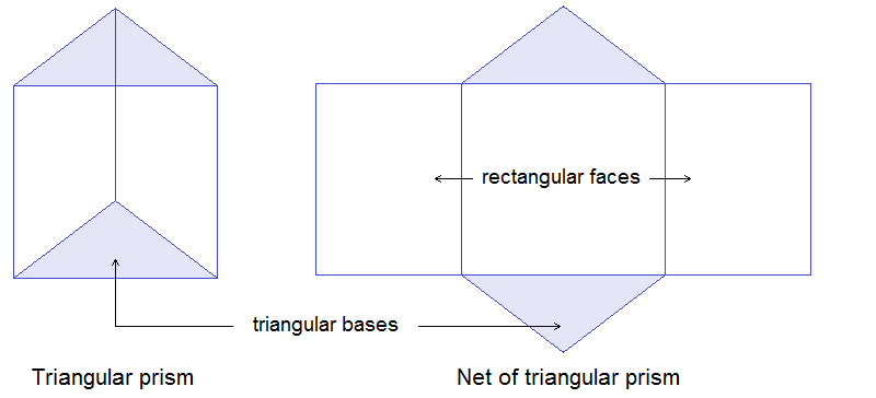 Triangular Prism and Net of Triangular Prism