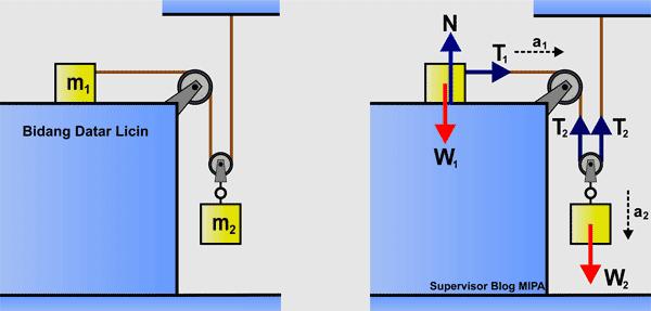 penerapan Hukum Newton Pada Gerak Benda yang Dihubungkan 2 Katrol di Bidang Datar licin