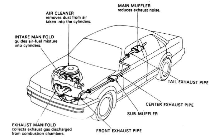 Sistem pemasukan dan pembuangan
