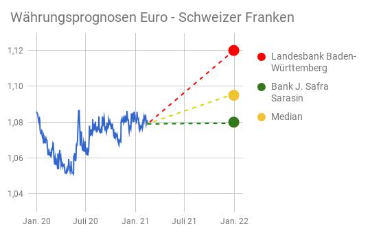 Linienchart EUR/CHF-Kurs mit Banken-Prognosen bis Anfang 2022