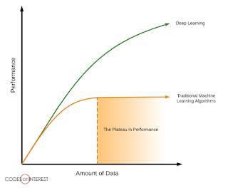 The Plateau in Performance in Traditional vs. Deep Learning