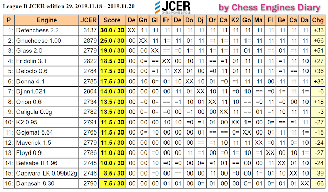 JCER (Jurek Chess Engines Rating) tournaments - Page 20 2019.11.18.LeagueB.JCER.ed29Scid.html