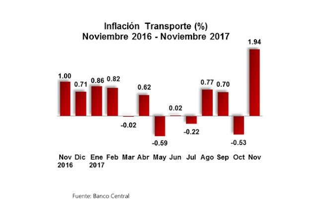 Dicen.- Inflación en R.Dominicana alcanzó 3,20 % en primeros 11 meses