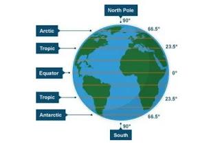 उत्तरी गोलार्ध क्या है - northern hemisphere in hindi
