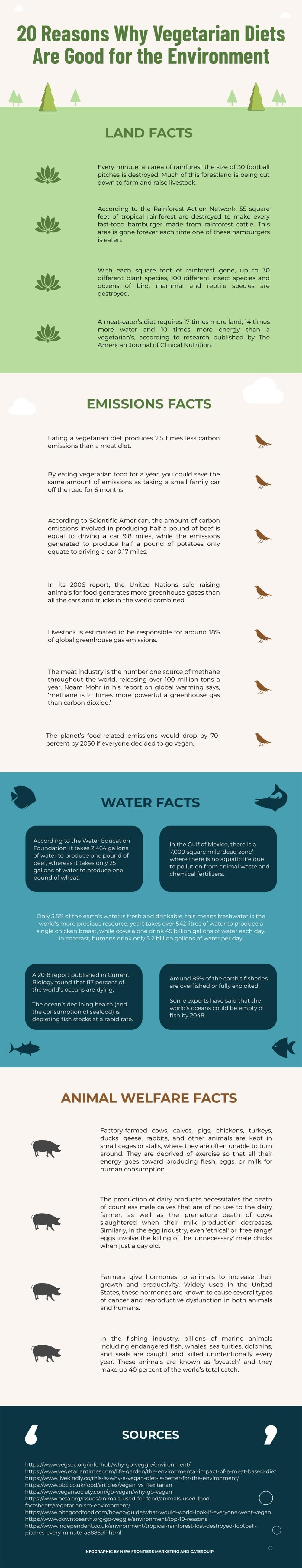 20 Reasons Why Vegetarian Diets Are Good For The Environment #infographic