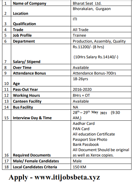 Bharat Seat Ltd Vacancy For Learn And Earn In Gurgaon