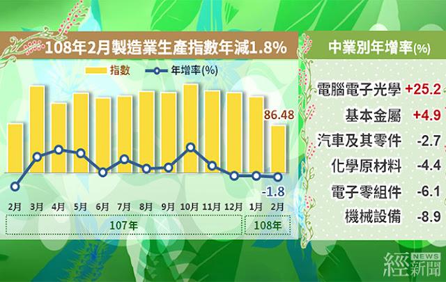 智慧手機銷售疲弱  2月工業生產指數年減1.8%