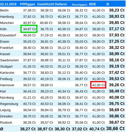 Vergleich Flüssiggaspreise Deutschland Tabelle für 19 Städte mit aktuellen Preisen