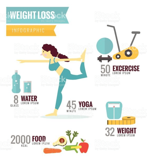 Infographics of main tips for losing weight with woman that doing yoga exercises surrounded healthy eating tips
