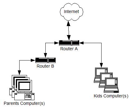 Memahami Pengertian Router Dalam Jaringan