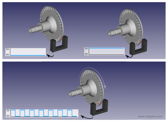 What is An Encoder, How It Works and Type