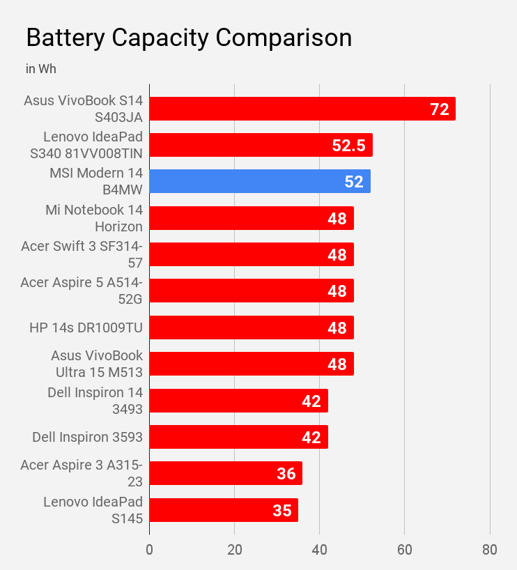 Battery capacity of MSI Modern 14 B4MW laptop compared with other laptops.